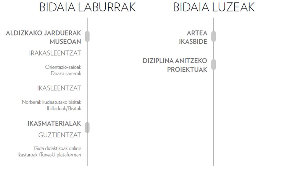 Hezkuntza programa | Ikasi | Guggenheim Bilbao Museoa